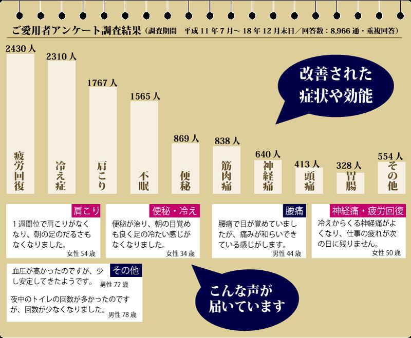 ドクターセラ統計